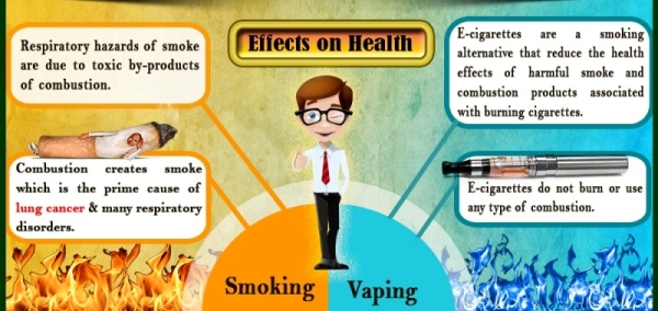 Is Vaping Better For Your Health Than Smoking